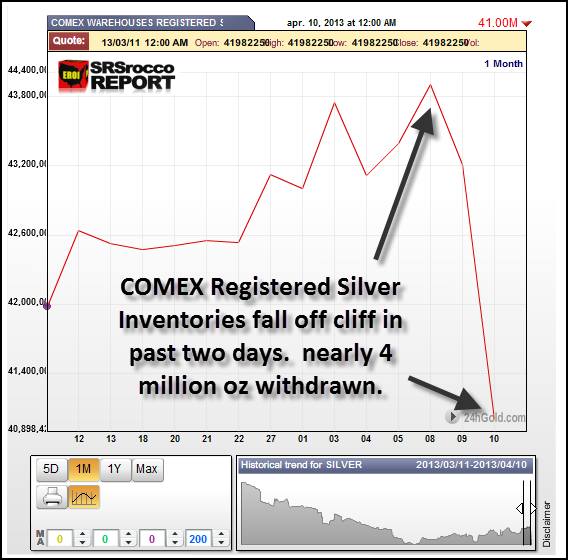 Comex Registered Fall off Cliff