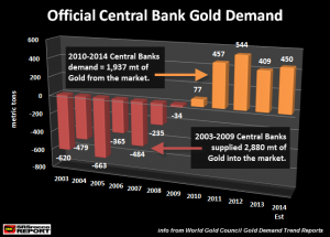 Official-Central-Bank-Gold-Demand