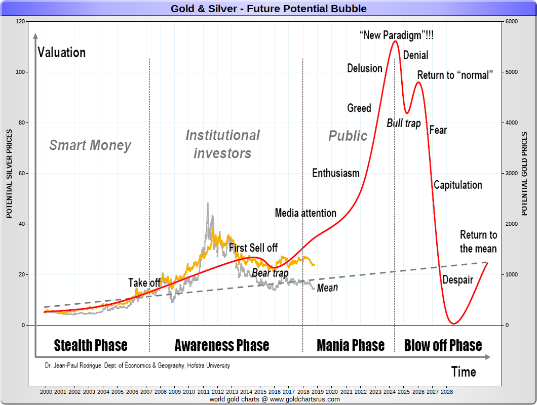 Gold 2020 Silver 2020 Chart bubble potential