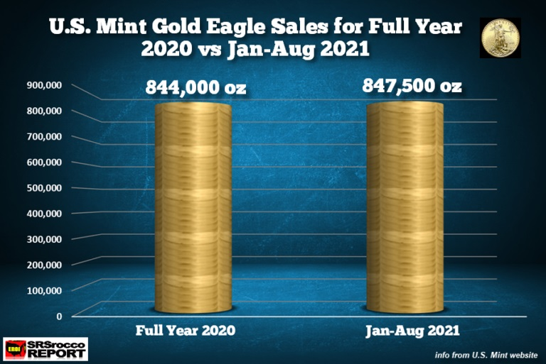 SUPER-STRONG INVESTOR DEMAND: Gold Eagle Sales Already Surpass Full-Year 2020 Sales